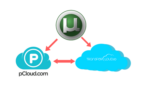 transfercloud.io review and tutorials